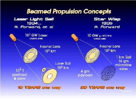 La voile propulsée par laser de Robert Forward.