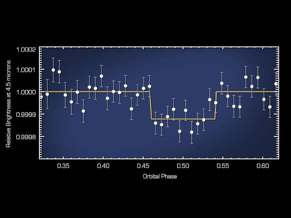 Voilà l'observation transmise par le télescope spatial Spitzer et qu'ont analysée les équipes du JPL, du CalTech et du MIT. L'instrument a mesuré la lumière de l'étoile durant une orbite de la planète 55 Cancri e. La mesure est effectuée dans une étroite bande autour d'une longueur d'onde de 4,5 microns, c'est-à-dire le début de l'infrarouge lointain. On voit la luminosité décroître et se stabiliser : à ce moment, la planète passe derrière l'étoile (par rapport à nous), elle est cachée et sa lumière ne nous parvient plus. La luminosité revient ensuite à l'état initial quand la planète réapparaît. La lumière reçue est alors celle de l'étoile plus celle de la planète. La méthode est en somme une variante de celle du transit qui sert à détecter la présence d'une planète. Mais dans ce cas, on observe sur une large gamme de longueur d'onde et c'est la luminosité globale de l'étoile que l'on voit diminuer quand la planète passe, cette fois, devant l'étoile. © Nasa/JPL-Caltech-MIT