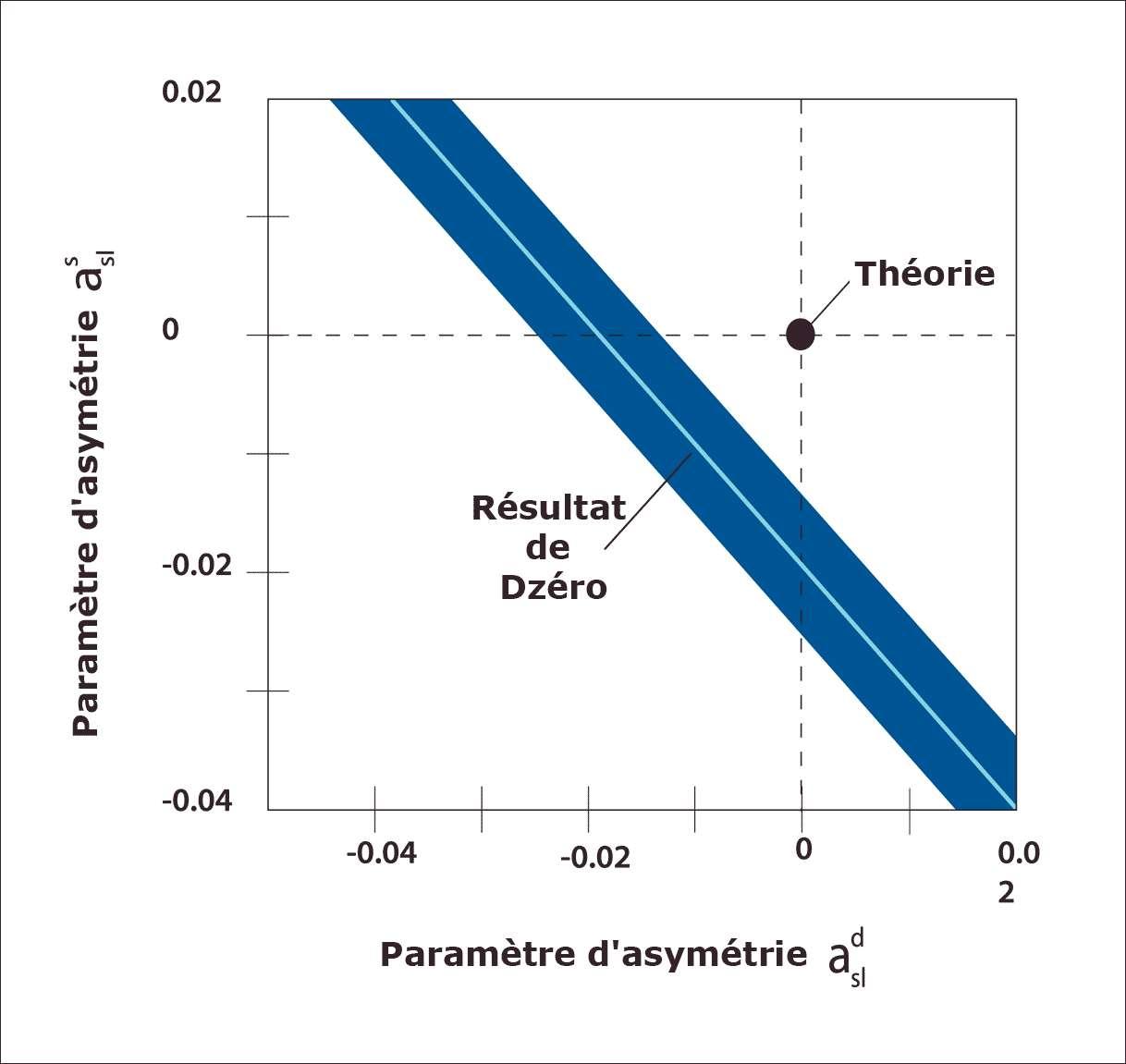 Le modèle standard des particules élémentaires autorise la violation CP avec une certaine amplitude. La théorie prédit certains phénomènes violant la symétrie CP et l'une de ces prédictions est représentée par un point sur ce diagramme. Les expériences indiquent que l'effet est très probablement dans le domaine en bleu sur le schéma. Le désaccord est net. Crédit : DZero
