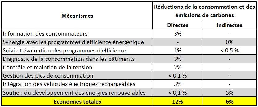 Les principaux mécanismes de réduction de la consommation d'énergie et des émissions de CO2 des smart grids. Ils permettent notamment de réduire les émissions de gaz à effet de serre. © PNNL