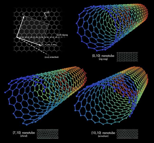 Structure et diamètre de différents types de nanotube de carbone. © Mstroeck CC by-sa