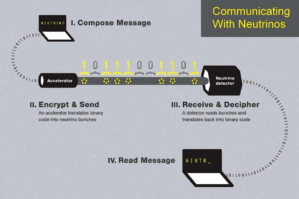Schéma illustrant le principe de la communication avec des paquets de neutrinos (jaune) espacés dans le temps. Un message en code binaire est encodé puis envoyé à l'aide d'un accélérateur de protons, produisant indirectement des neutrinos captés plus loin par un détecteur. Le signal en binaire est alors décrypté par un ordinateur. © University of Rochester
