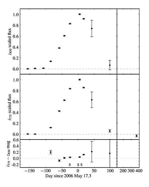 La courbe de luminosité, représentée ici sur 200 jours, est incompatible avec une supernova ou un quelconque objet connu. Crédit : Supernova Cosmology Project, Berkeley