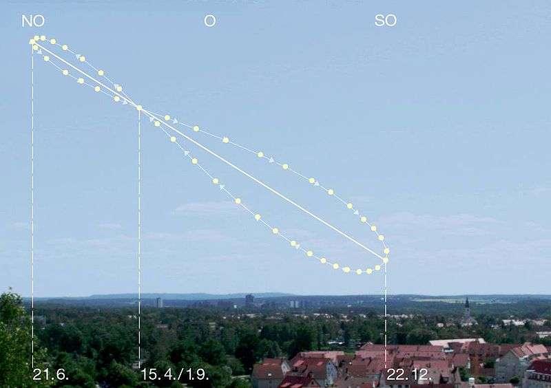 Analemme obtenu en photographiant le Soleil à la même heure (le matin, d'où l'inclinaison à gauche par rapport à la verticale) durant une année. © jailbird, CC by-nc-sa 2.0