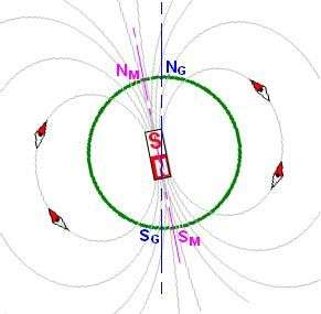 """Schéma du champ magnétique terrestre. Notons au passage que le pôle Nord magnétique terrestre est en réalité un pôle de magnétisme """"sud"""" qui attire le pôle """"nord"""" (en rouge) de l'aimant que constitue l'aiguille de la boussole."""