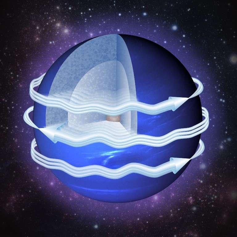 Un schéma montrant les courants-jets de la planète Neptune. La circulation atmosphérique est caractérisée par un flux dirigé vers l'ouest près de l'équateur, et un flux vers l'est à des latitudes plus élevées. © Yohai Kaspi, Weizmann Institute of Science, Nasa