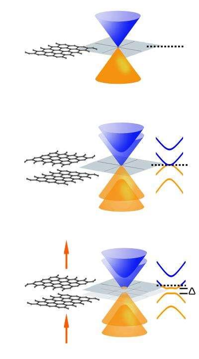 L'un des caractéristiques les plus inhabituelles du graphène (en haut) est que ses bandes de valence et de conduction coniques se touchent en un point, il n'a pas de « gap ». Une double couche graphène (au centre) n'a pas non plus de gap. Des champs électriques (flèches) introduisent une asymétrie (en bas), donnant lieu à un gap (delta) qui peut être ajusté à volonté. Crédit : Lawrence Berkeley National Laboratory