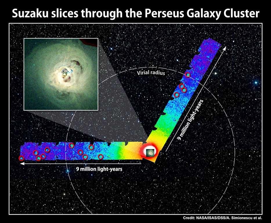 Suzaku est l'un des télescopes à rayons X en orbite. Deux de ses frères sont XMM Newton de l'Esa et Chandra de la Nasa. Cette composition intègre une image dans le visible de l'amas de galaxies de Persée et une autre prise dans le domaine des rayons X par Suzaku en trois jours de pose. L'intensité du rayonnement émis par le gaz chaud et ionisé entre les amas est indiquée en fausses couleurs. Le rayon du viriel (virial radius) indique en quelque sorte les limites de l'amas, celles où du gaz intergalactique froid entre en contact avec lui. Au centre, on voit une grande galaxie imagée par Chandra. La couleur bleue représente les zones où les émissions sont moins intenses. Les cercles rouges délimitent des sources X qui ne font pas partie de l'amas. La matière noire qui maintient lié le gaz chaud de l'amas est peut-être largement constituée de neutrinos stériles. © Nasa, ISAS, DSS, A. Simionescu et al., CXC, A. Fabian et al.