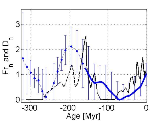 Le graphique montre la comparaison entre la fréquence des renversements (en noir) et les variations de l'asymétrie équatoriale de l'enveloppe convexe des continents (en bleu). Les deux grandeurs ont été normalisées à l'époque actuelle. La courbe de fréquence des renversements et celle de l'asymétrie de position des continents sont très fortement corrélées. Cette observation suggère que les variations de fréquence des renversements du champ magnétique sont contrôlées par les processus convectifs du manteau (couche située entre le noyau liquide et la surface de la planète) dont les mouvements des plaques tectoniques sont la trace visible à la surface de la Terre. © François Petrelis