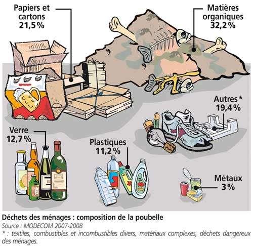 Le contenu d'une poubelle typique. © Modecom 2007-2008, Ademe