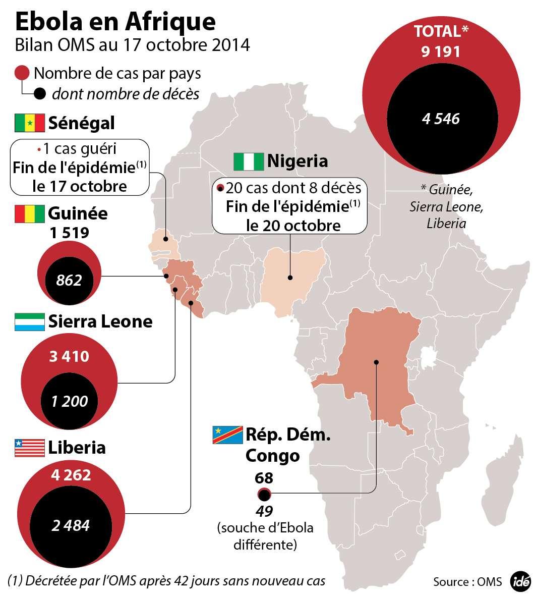 Les derniers chiffes de l'OMS indiquent une épidémie toujours bien présente dans plusieurs pays d'Afrique de l'Ouest, en particulier le Liberia. © Idé