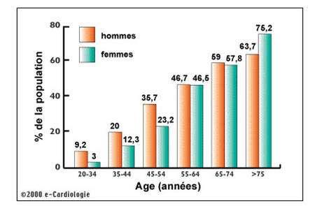 Proportion de la population touchée par l'hypertension artérielle. Source : http://www.e-cardiologie.com/