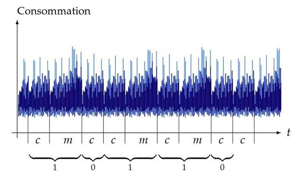 Analyse de consommation sur un dispositif réalisant un calcul RSA. La courbe de consommation permet de discerner assez clairement les multiplications m des élévations au carré c. Cela dévoile directement les chiffres binaires de l'exposant privé. © P. Guillot