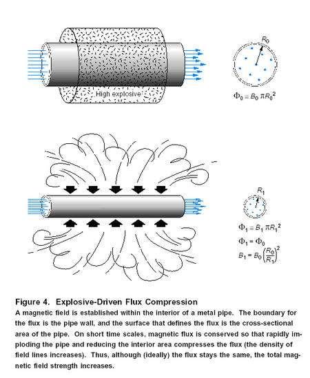 Lorsqu'un champ mégnétique est dans un tube métallique conducteur, son flux est relié au nombre de ligne de champ par unité de surface et il se conserve. En écrasant le tube conducteur avec un explosif, la conservation du flux provoque une amplication du champ magnétique. Crédit : Los Alamos Science