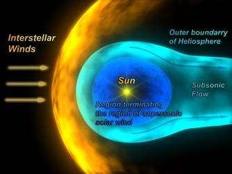 Une carte en 3D de l'héliosphère (cliquer sur l'image pour l'agrandir). Le Soleil (Sun) est au centre, émettant radialement des particules, le vent solaire, à des vitesses supersoniques (bulle en bleu foncé, Region terminating the region of the supersonic solar wind). Sa frontière est la zone du choc terminal où le vent solaire ralentit brutalement, jusqu'à des vitesses subsoniques (bulle étirée, en bleu clair, Subsonic flow), dont la limite est l'héliopause. Ce flux solaire est déformé par les vents interstellaires (en jaune, Interstellar winds), en fait la matière rencontrée par le système solaire dans son voyage autour de la Galaxie. La zone de vent solaire subsonique s'étend loin dans la direction opposée ; c'est l'héliogaine. Cette cartographie doit beaucoup à Ulysse. © Esa