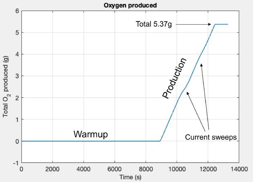 Le Moxie a d'abord dû passer par une phase de deux heures de préchauffage avant de commencer à produire de l'oxygène à une vitesse d'environ 6 grammes par heure. Objectif : atteindre les 10 grammes par heure. © Observatoire MIT Haystack