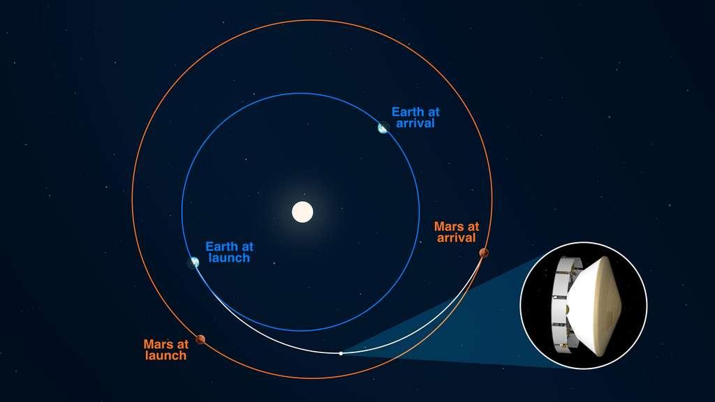 Le vaisseau dans lequel est encapsulé Perseverance et Mars Helicopter a déjà accompli la moitié de son voyage ! L'illustration montre sa position et celle de la Terre et de sa cible, Mars, au moment du départ et à l'arrivée. © Nasa, JPL-Caltech