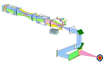Figure 4.1. Schéma d'un des 245 faisceaux composant le laser Mégajoule. Image © CEA