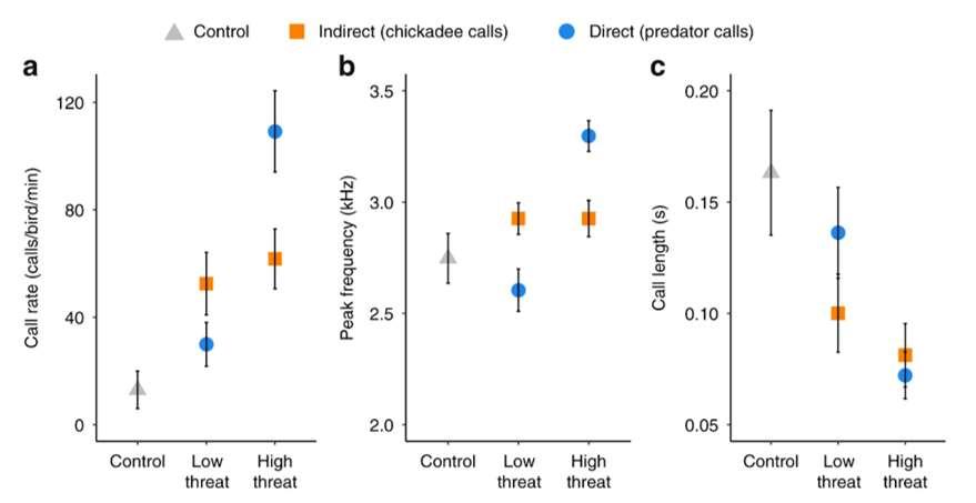 Les paramètres acoustiques des houspillages d'une sittelle en fonction du niveau de menace du prédateur et de la source d'information. a) Le taux d'appel (en appel/oiseau/minute). b) Le pic de fréquence en KHz. c) La longueur des appels en seconde. Les triangles gris correspondent à l'échantillon témoin, les ronds bleus à une menace directe et les carrés oranges à une menace indirecte. © Carlson et al. Nature Communication, Janvier 2020