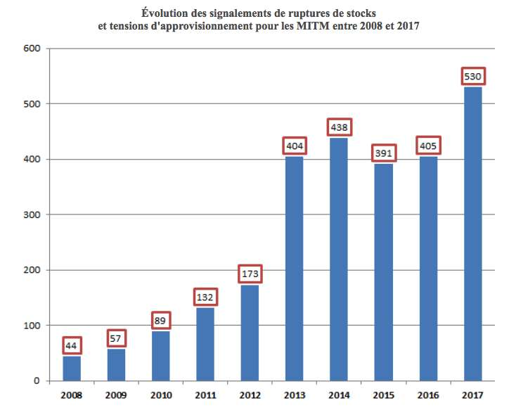 Le nombre de médicaments d'intérêt thérapeutique majeur (MITM) en rupture de stock ou d'approvisionnement a été multiplié par dix depuis 2008. Source : Rapports d'activité de l'ANSM.