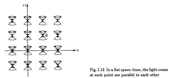 Quand l'espace-temps est plat et statique, les cônes sont tous « rigidement » fixés. Extrait de Cern yellow report 91-06. © Ruth M. Williams