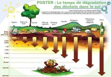 Gestion des déchets : schéma de la durée de dégradation dans le sol des différents grands types de déchets domestiques. © Ademe