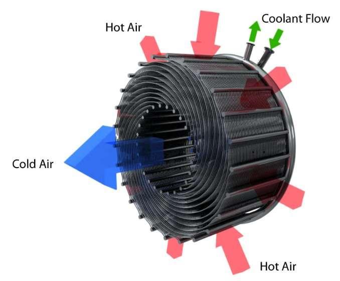 L'échangeur de chaleur mis au point par Reaction Engines. L'air chaud (Hot Air, en rouge) pénètre dans un réseau de tubules métalliques d'un millimètre de diamètre parcourus par de l'hélium liquide (Coolant Flow, flux refroidisseur, en vert). L'air sortant est froid (Cold Air, en bleu) et peut pénétrer dans la turbine où il rencontrera l'hydrogène (froid), avec lequel il réagira. © Reaction Engines