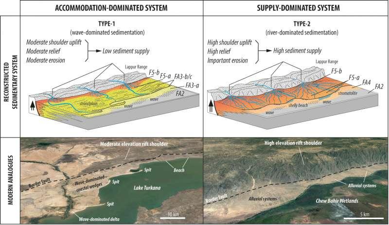 Modèles conceptuels de dépôt représentant les systèmes sédimentaires qui ont caractérisé alternativement la sédimentation sur la bordure ouest du Turkana entre 4 et 1,25 Ma. Les analogues modernes représentent ces systèmes dans des bassins de rift actuels. © Cerege