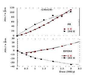 Évolution des trans-vinylenes en fonction de la température d'irradiation dans le PE et l'EPDM irradiés avec des ions 13C. Dans le PE, le rapport des rendements radiochimiques initiaux G(8K)/G(298K) = 0.5, la moitié des trans-vinylènes est créée dans « la cage ». © DR