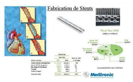 Figure 10 : Secteur de la Santé, fabrication d'implants cardiaques (stents) biodégradables