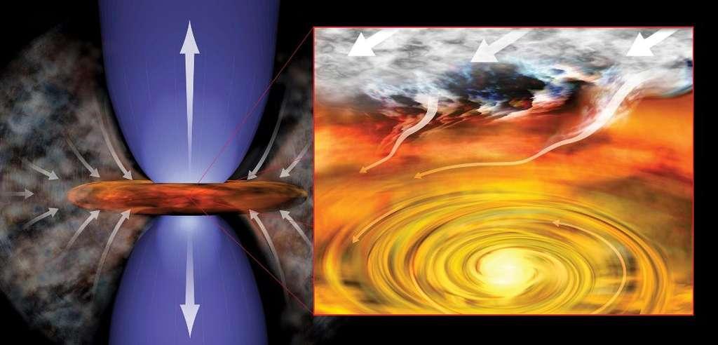 Une protoétoile en formation s'entoure d'un disque de matière (image d'artiste de gauche) sur lequel la matière d'un cœur dense continue de tomber en effondrement gravitationnel dans un nuage moléculaire. Le disque et la chute de la matière sur celui-ci s'expliquent par le fait qu'il existe des forces centrifuges dues à la rotation initiale du cœur. Des mécanismes complexes empêchent une partie de la matière d'atteindre la protoétoile, qui est alors éjectée par deux jets polaires. Plus tard, cette protoétoile devient une étoile avec des planètes en formation dans le disque (image d'artiste de droite). © Alma (ESO/NAOJ/NRAO), Yusef-Zadeh et al., B. Saxton (NRAO/AUI/NSF)