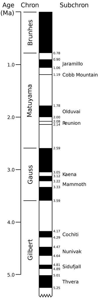 Échelle de polarité magnétique pour la période récente. © U.S. Geological Survey