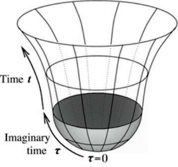 Dans le cadre de la proposition d'un univers sans frontière faite par Hartle et Hawking, l'histoire de l'expansion de l'univers ne débute pas par la pointe d'un cône avec un modèle en 2D. La mécanique quantique supprime la singularité initiale en éliminant une région de courbure spatiale infinie pour la remplacer par une géométrie équivalente en 2D à une portion de sphère, grâce à l'apparition du temps imaginaire (imaginary time en anglais). © Institute for Theoretical Physics, Department of Physics