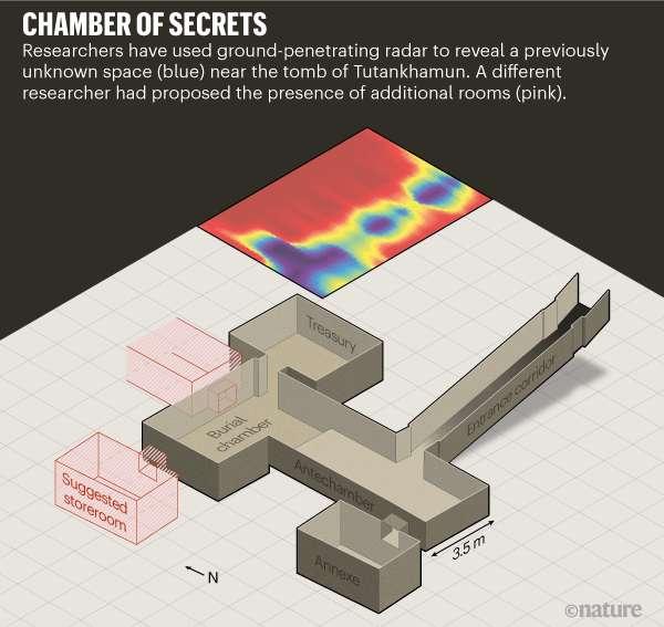 La salle identifiée par le radar à pénétration de sol apparaît en dégradé de bleu et rouge. D'autres salles supposées par d'autres travaux apparaissent en rouge. © Nature