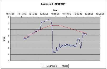 Courbe de visibilité de Lacrosse 5 : un cas de disparition. En rouge : courbe de visibilité théorique. En bleu : courbe observée. Crédit : Astronomy from Manchester
