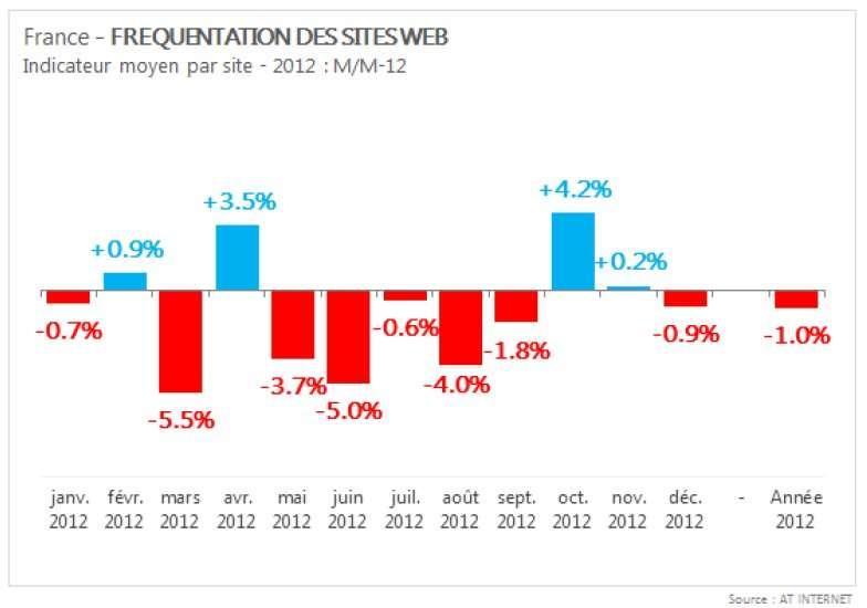 En 2012, la fréquentation mensuelle des sites Web a varié de -5,5 % à +4,2 % (par rapport au même mois de l'année précédente). Globalement, le recul est de 1 %. Du jamais vu. © AT Internet