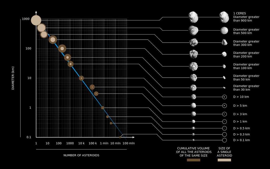 La distribution de la taille des astéroïdes. L'essentiel de la masse de la ceinture d'astéroïdes se concentre dans les quelques objets les plus gros. Si les objets interstellaires avaient une telle distribution, observer un objet de la taille de 'Oumuamua serait très improbable. © Marco Colombo, DensityDesign Research Lab .