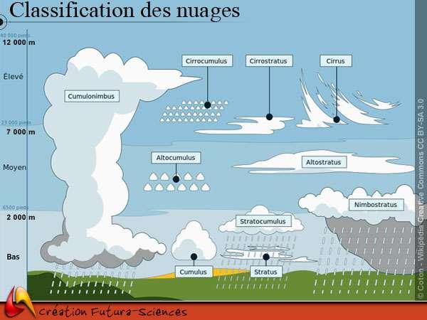 Classification des nuages