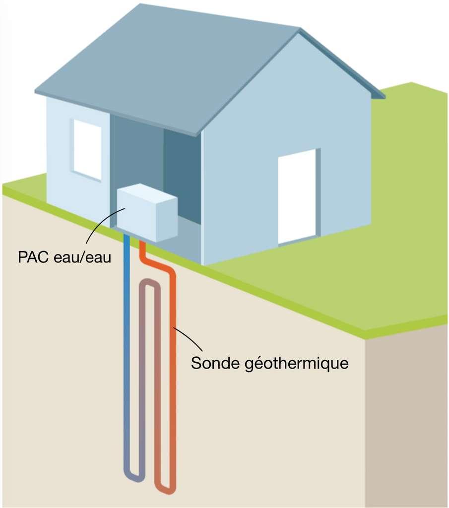 Le captage vertical peut se faire près de la maison et même (avant la construction) sous le vide sanitaire. © Ademe