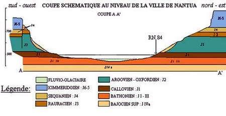 Coupe AA' (voir carte ci-dessus) de la région. © BRGM Stratigraphie de Nantua. (Cliquez sur le tableau pour l'agrandir.) © Académie de Lyon