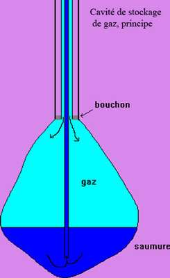 Schéma de cavité de stockage