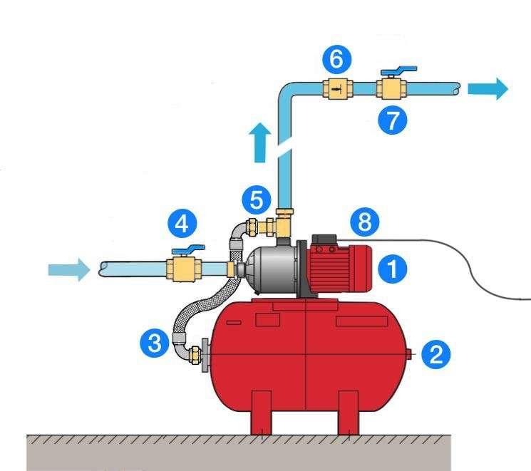 Principe du surpresseur : 1. Pompe de surface - 2. Réservoir à vessie - 3. Flexible - 4. Vanne d'aspiration - 5. By-pass - 6. Clapet anti-retour - 7. Vanne de refoulement. Le réservoir contient un volume d'eau « utile » qui peut être soutiré sans que la pompe ne redémarre à chaque fois. En limitant la fréquence de démarrages, il optimise la durée de vie de la pompe et favorise les économies d'électricité. © D'après doc Salmson