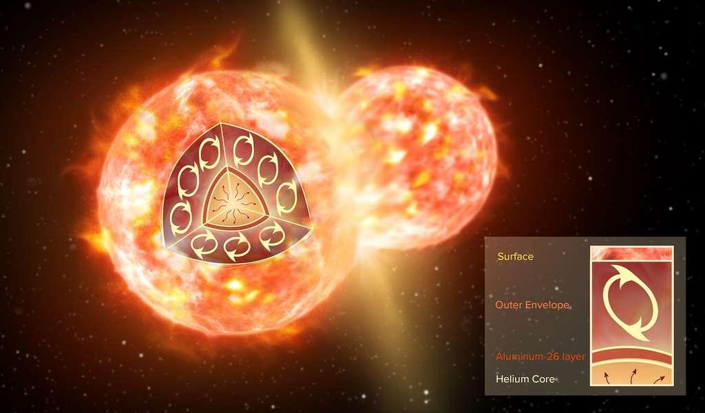 Vue d'artiste d'une collision entre deux étoiles. Cet évènement explosif est semblable à celui ayant donné lieu à la formation de CK Vulpeculae. Sur l'encadré, figure la structure interne d'une géante rouge telle qu'elle était, avant la fusion. Une fine couche d'aluminium-26 (en brun) entoure le cœur d'hélium. Une enveloppe convective étendue (pas à l'échelle) définit les contours de l'étoile. Elle transporte la matière du cœur vers la surface de l'étoile, à l'exception de l'aluminium-26, situé en trop grande profondeur de l'étoile. Seule une collision avec une autre étoile est susceptible de disperser l'aluminium-26. © NRAO/AUI/NSF S. Dagnello
