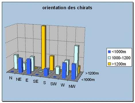 Répartition altitudinale et orientation d'un lot de 32 chirats dans le massif du Pilat