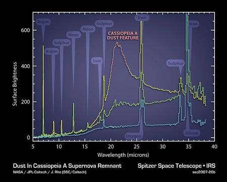 Les différents éléments et molécules dans la nébuleuse de Cassiopée A n'ont pas échappé au regard infrarouge de Spitzer. Le spectre du gaz trahit la présence de néon, d'argon, de fer et de soufre par exemple. Cliquez pour agrandir