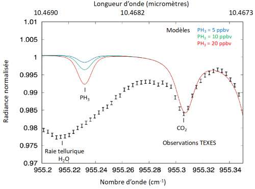 Le spectre de Vénus (barres d'erreur noires, 3-sigma), intégré sur l'ensemble du disque, enregistré avec l'instrument TEXES le 28 mars 2015, comparé à trois modèles calculés avec différentes abondances de la phosphine PH3. Une raie du dioxyde de carbone, présent en abondance dans l'atmosphère de Vénus, est aussi visible dans le spectre. La pente du spectre TEXES est due à l'absorption du spectre de Vénus par une raie de vapeur d'eau de l'atmosphère terrestre. Il n'y a pas de trace de phosphine à l'endroit de la transition de PH3. © Observatoire de Paris-PSL
