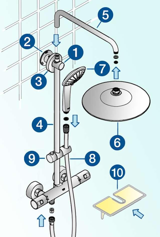 Pensez à enfiler le support de douchette sur la barre de douche avant de l'installer définitivement. 1. Support mural ; 2. Platine de fixation ; 3. Rosace ; 4. Barre de douche ; 5. Potence ; 6. Pomme de tête ; 7. Douchette ; 8. Flexible ; 9. Support réglable de douchette ; 10. Porte-savon livré d'origine ou optionnel. © M.B. d'après doc Grohe