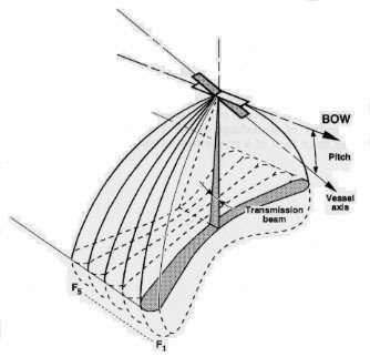 Sondeur multi-faisceaux Thomson Seafalcon 11 du Marion Dufresne : il émet simultanément dans cinq plans perpendiculaires à la route du navire avec cinq fréquences différentes. Cette spécificité du système permet d'obtenir une résolution meilleure que celle des sondeurs multi-faisceaux du même type qui n'émettent que dans le plan vertical et d'exploiter le système à des vitesses de l'ordre de 14 nœuds. (crédits : IPEV)