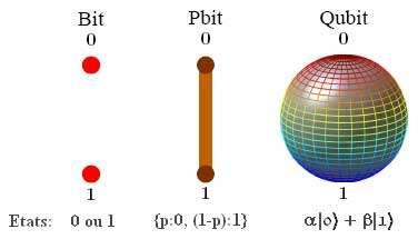 """A gauche un bit ordinaire est caractérisé par deux états, 0 ou 1. Au centre un pbit ou """"bit probabiliste"""". Il représente la distribution des probabilités d'un bit. L'expression indiquée signifie que le pbit a une probabilité p d'être dans l'état 0 et 1-p d'être dans l'état 1. C'est l'exemple typique de la pièce de monnaie que l'on jete en l'air : elle a 1 chance sur 2 de tomber sur pile, 1 chance sur 2 de tomber sur face. A droite, le qubit opère dans un univers multidimensionnel, ses états propres correspondant à la surface d'une sphère dite de Bloch tandis que ses états logiques correspondent aux pôles de cette sphère. © W.H.Zurek et al - Tous droits de reproduction interdit"""