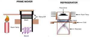 A gauche, la première partie du dispositif transmet la chaleur à une structure en pile qui se met à vibrer, générant une onde sonore. C'est l'effet thermo-acoustique. Dans la seconde partie de l'appareil (schéma de droite), ce son met en vibration un cristal piézo-électrique qui produit un courant électrique. Crédit : University of Utah.